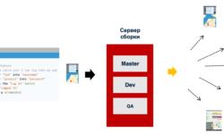 Azure DevOps и App Center вместо тестовых ферм: упрощаем и ускоряем мобильную разработку с помощью облачных сервисов