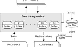 [Из песочницы] Изучаем Event Tracing for Windows: теория и практика