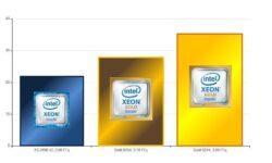 Как мы проверяли производительность новых процессоров в облаке для 1С по тесту Гилёва