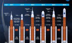 NASA пришлось внести коррективы в новую лунную программу