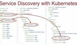 Конференция DEVOXX UK. Выбираем фреймворк: Docker Swarm, Kubernetes или Mesos. Часть 3
