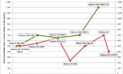 Новая статья: Историческое тестирование видеокарт 2012-2019 гг: от Radeon HD 7970 и GeForce GTX 680 до RTX 2080 Ti