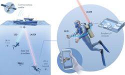[Перевод — recovery mode ] Новая технология для беспроводного интернета под водой на базе лазера: как работает и кому нужна