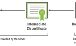 Проблема устаревших корневых сертификатов. На очереди Let's Encrypt и умные телевизоры