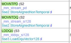 Шпаргалка по SIMD-инструкциям, теперь и для .NET Core