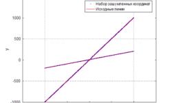 Линейная аппроксимация комбинации линий по набору зашумленных точек