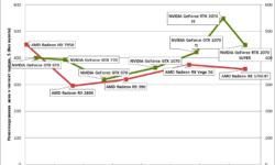 Новая статья: Историческое тестирование видеокарт 2012–2019, часть 2: от GeForce GTX 770 и Radeon HD 7950 до RTX 2070 SUPER и RX 5700 XT
