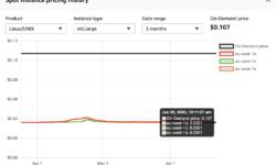 Создание масштабируемого API на спотовых инстансах AWS