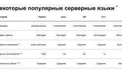 Устройство CPython. Доклад Яндекса