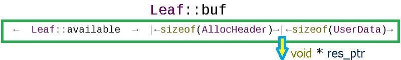 C++ template аллокатора с потокобезопасным циклическим буфером