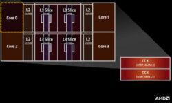Гибридные процессоры AMD Van Gogh обеспечат поддержку LPDDR5 и графику RDNA 2