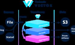 Отправка Nginx json логов с помощью Vector в Clickhouse и Elasticsearch
