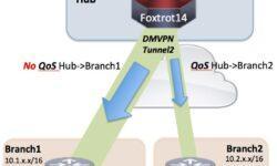 [Перевод] Разбираемся на практике: DMVPN и Per-Tunnel QoS
