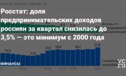 Росстат: доля предпринимательских доходов россиян за квартал снизилась до 3,5%—это минимум с 2000года
