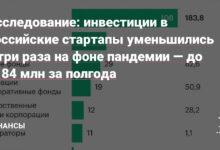 Фото Исследование: инвестиции в российские стартапы уменьшились в три раза на фоне пандемии — до $184 млн за полгода