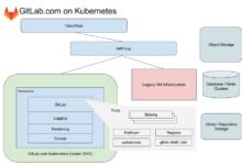 Фото [Перевод] Наши выводы за год миграции GitLab.com на Kubernetes
