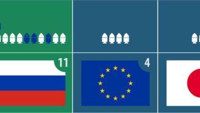 Фото Пилотируемый «Союз» на МКС. 2020 год: 80 всего, 72 успешных, 11 от России