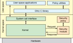 Системы защиты Linux