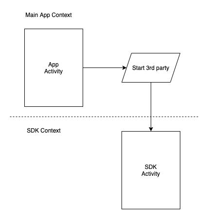 Фото Создание SDK под Android в стиле Single-Activity