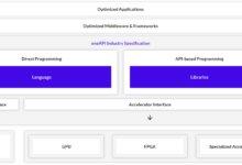 Фото Мир, дружба, oneAPI: открытая платформа Intel упростит разработку для чипов AMD, ARM, NVIDIA, POWER и FPGA